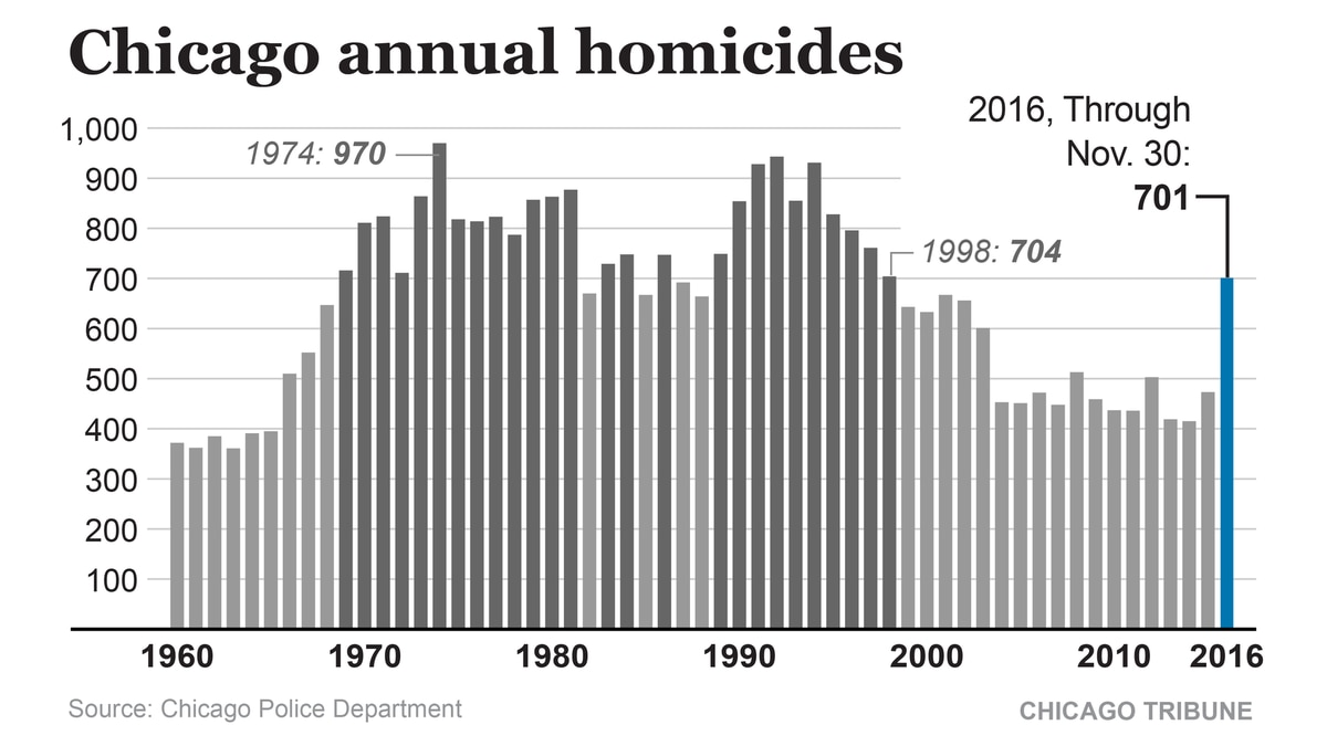 chart chicago homicides since