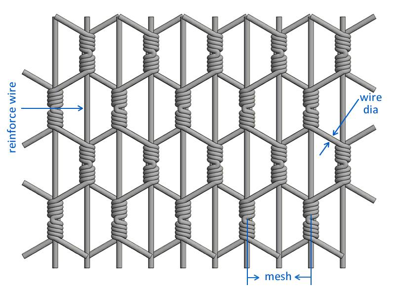 Reinforced chicken wire is formed by reinforce wire which