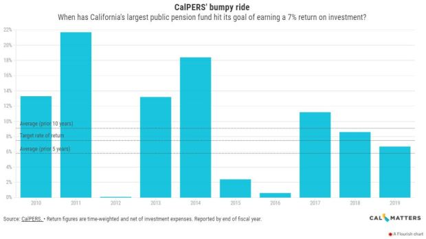Why CalPERS, the country's largest pension fund, is getting into banking