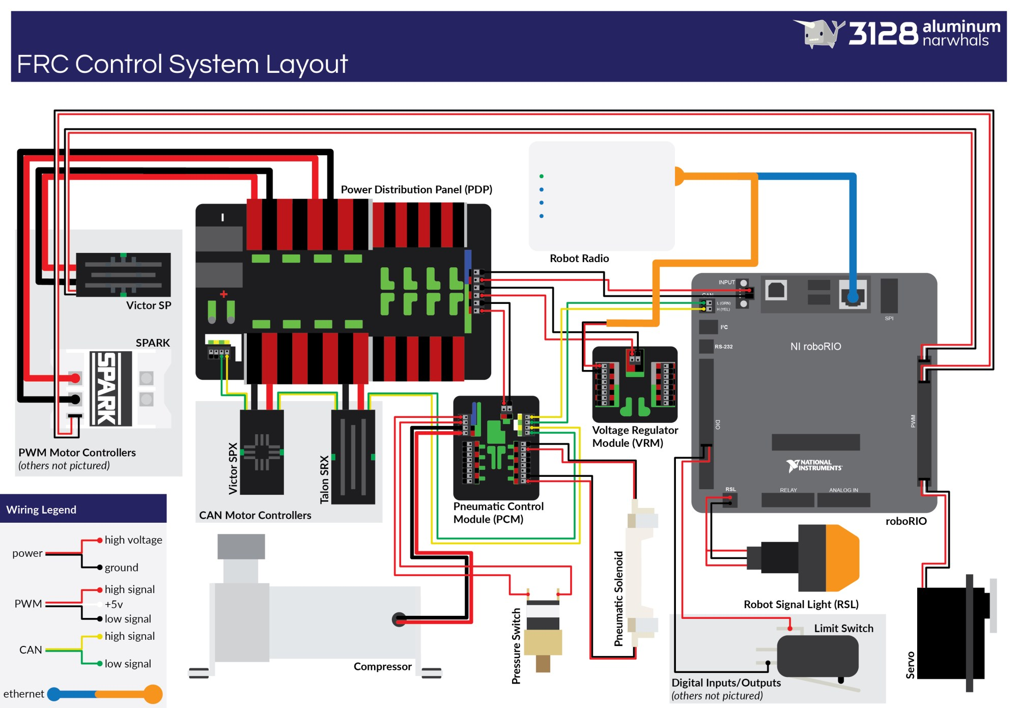 hight resolution of pic upgraded frc control system wiring diagram cd media photos frc wiring diagram 2015