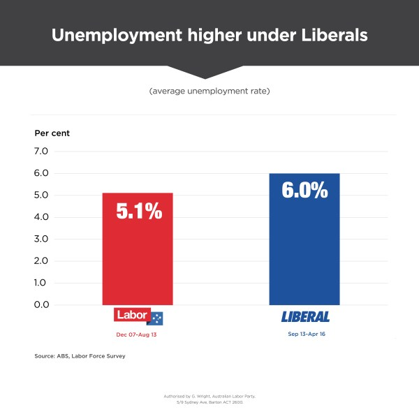 Liberals' Economy In Three Chartschifley Centre