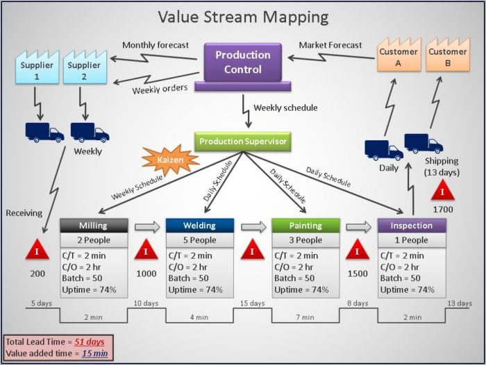 Value Stream Mapping Ppt Template  Map  Resume Examples