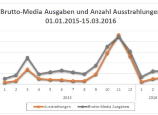 Bruttowerbeausgaben der Spiezeugbranche im TV 2015 - nach einer Studie von XAD