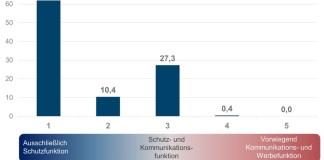 Das ECC Köln hat die Nutzung von Versandverpackungen in der Kommunikation mit den Kunden untersucht