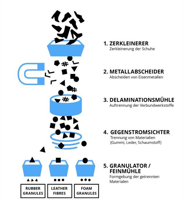 Funktionsweise der Schuh-Recycling-Anlage von Soex