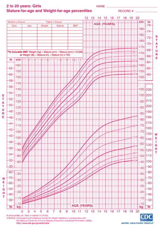 Height And Weight Percentile Charts Ukrandiffusion