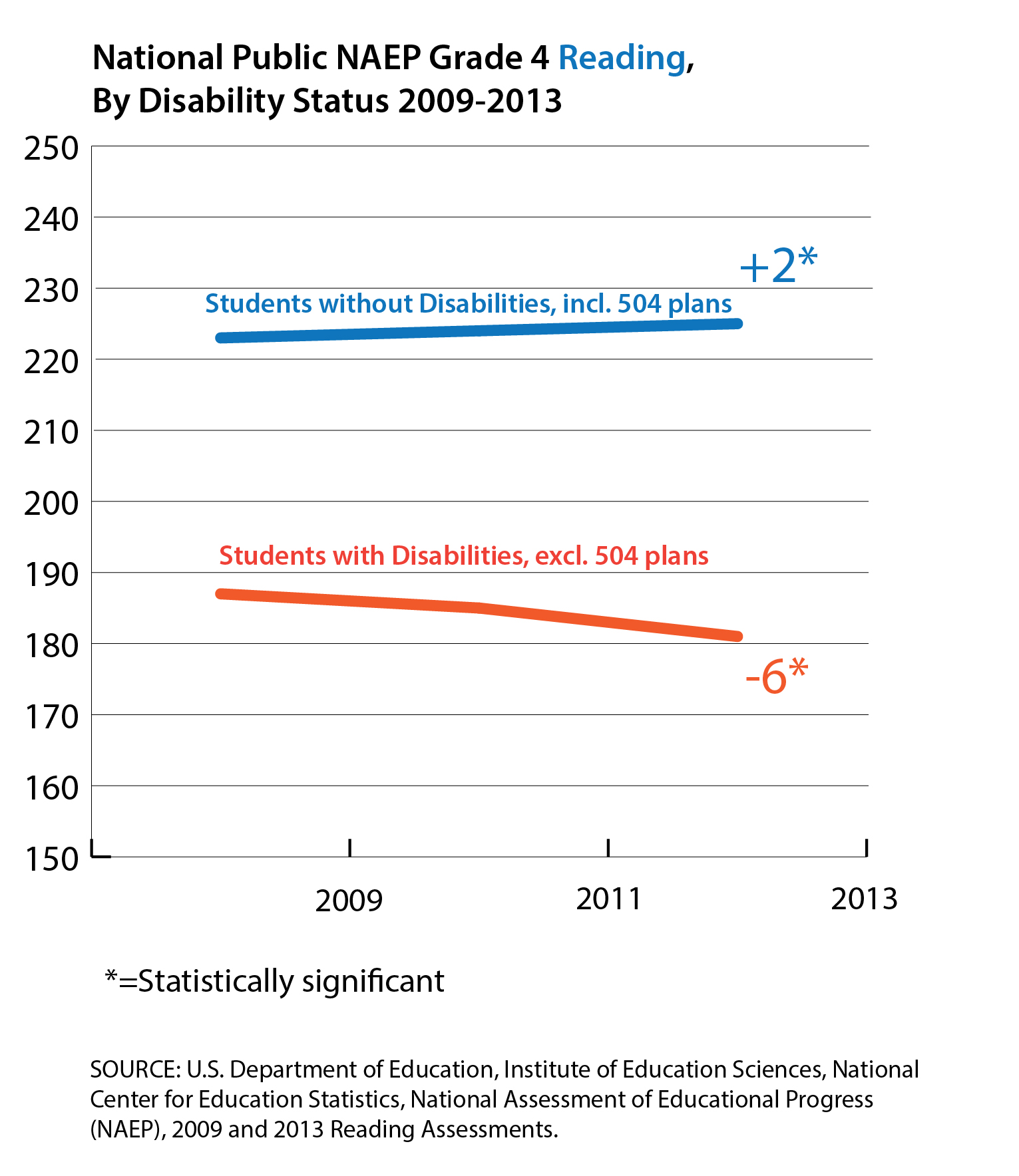 How Are Students With Disabilities Performing In School