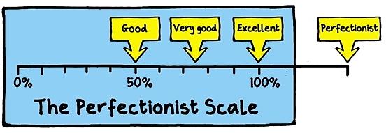 Znalezione obrazy dla zapytania perfectionism