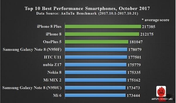 I migliori 10 smartphone di Ottobre 2017 [Antutu benchmark] migliori smartphone Android