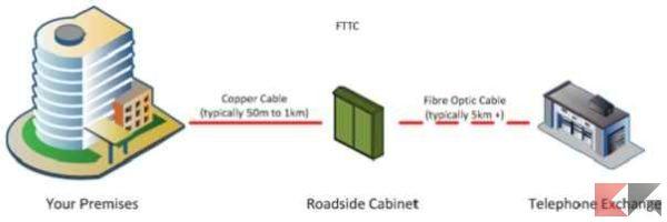 Fibra, VDSL e ADSL: FTTC