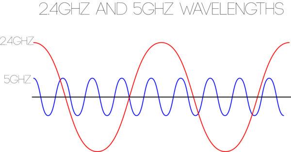 ripetitore wifi 5 ghz
