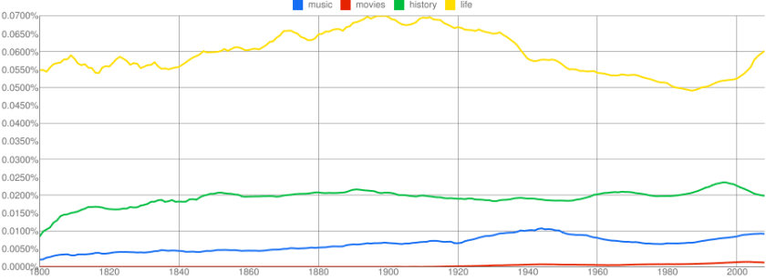 Google Ngram Viewer, Music, Movies