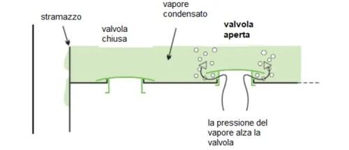 valvole colonna di distillazione