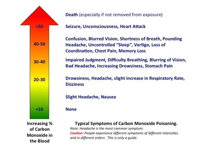 CO Poisoning Systems