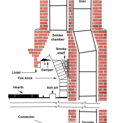 Example Of Fire Exit Diagram Automotive Wiring Software Free Chimney Corners Faqs