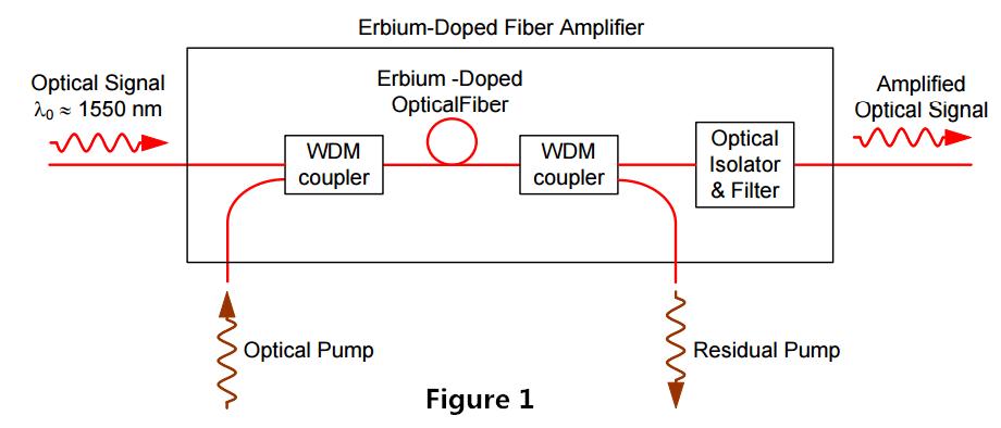 EDFA Configuration-1