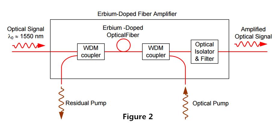 EDFA Configuration-2