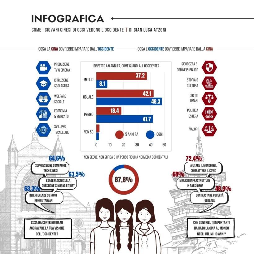 Infografica global times giovani cinesi, gian luca atzori, china files