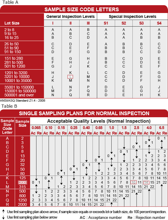 Inspection Quality Control Agent Nina Agdal: Ansi Z1.4 Sampling Table