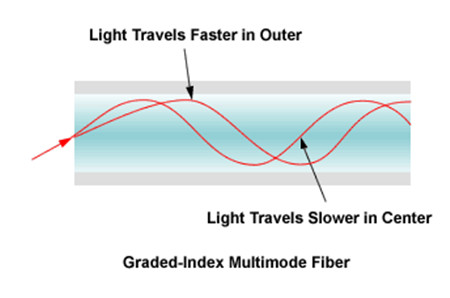 Grade-index-multimode-fiber