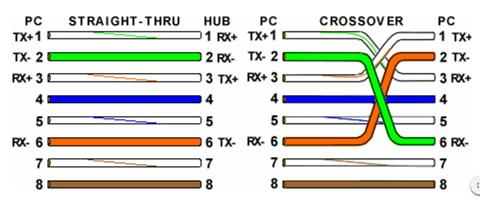 Straight Through Cat5 Wiring Diagram Cat 5 Wiring Diagram Wall