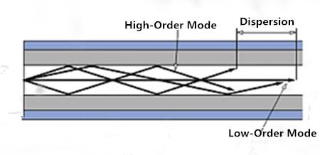 multimode_step_index fiber