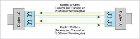 40G BiDi transceivers
