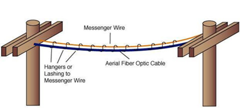 Whether To Go For Aerial Or Underground Deployment Fiber