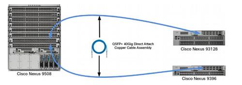 QSFP+ DAC cables