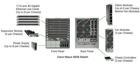 Cabling Guide for Cisco Nexus 9508 Switch by Angelina Li