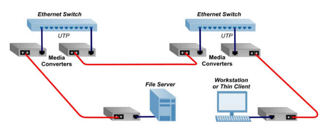 point-to-point-media-converter-application