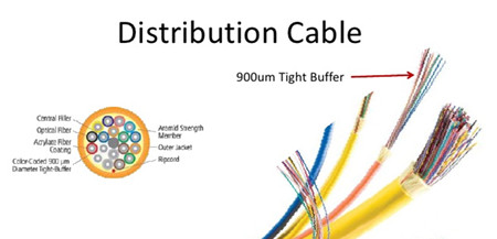 distribution-cable