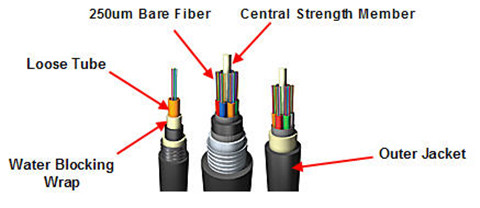 loose-tube-cable