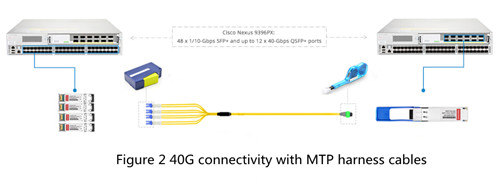 mtp-mpo-harness-cable-in-40g-connection