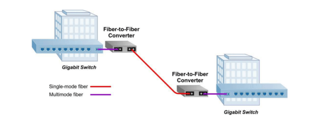 Fiber Media Converter application 1