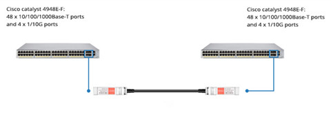 Cisco SFP+ DAC cable