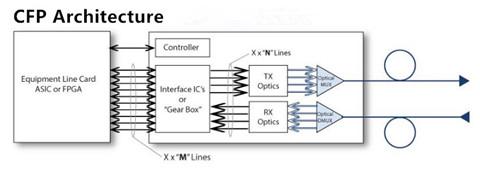 100G-CFP-architecture