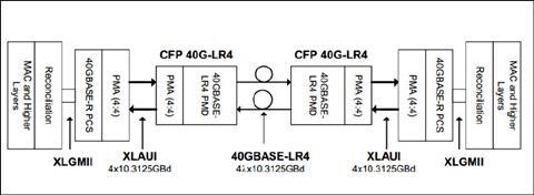 application-block-diagram-cfp-40g-lr4
