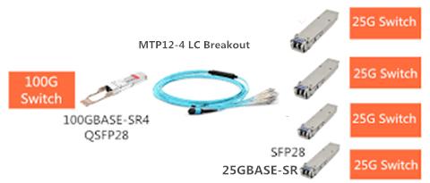 SFP-25G-SR connects QSFP-100G-SR4