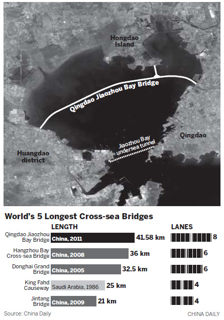 Qingdao bridge sets world record
