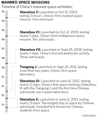 Astronauts given comfort upgrade on China's new space lab