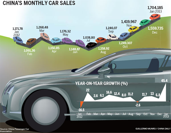 January vehicle sales surge 45.4 percent