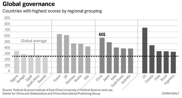 China ranks No 4 in global governance 丨 Nation