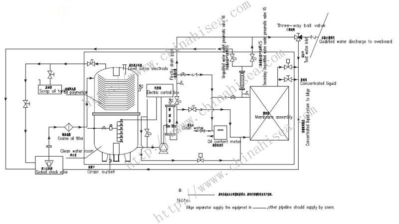 Marine Oil Water Separator,Marine Oil Water Separator