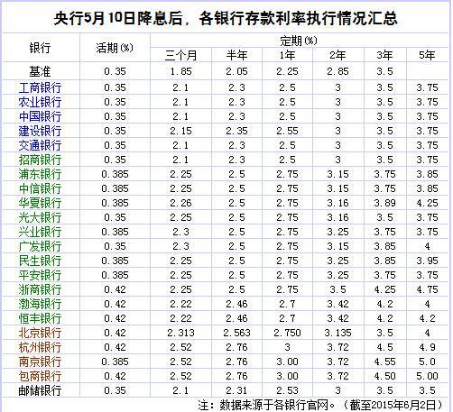 2018年定期存款利率表_2018年存款計算器_微信公眾號文章