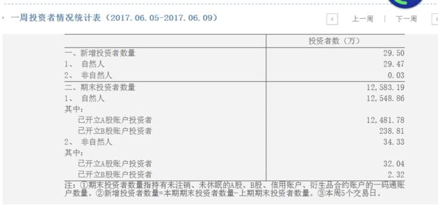 1.2億股民看過來!這份文件7月1日將怎樣影響你   wechat中文網 新聞