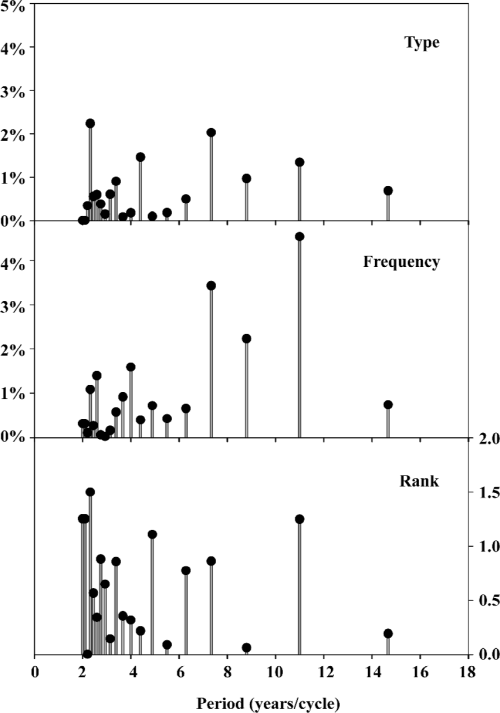 small resolution of figure 3 periodicity of unpredictable type frequency of amino acid pairs and amino acid distribution rank from 1163 influenza a virus hemagglutinins over
