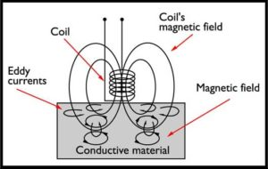 Eddy current generation in a metallic conductor ISO2360