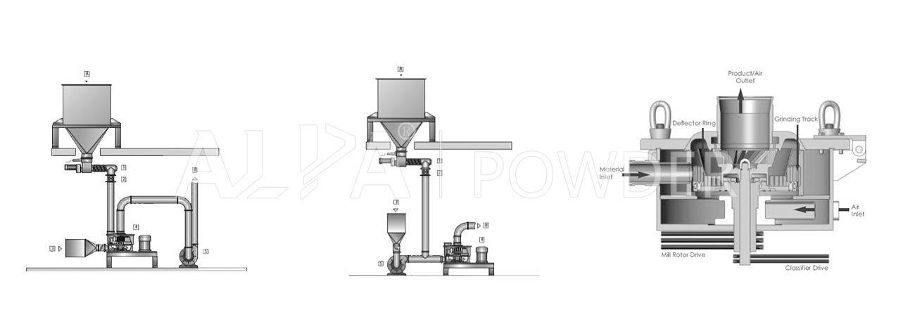 CSM-T (Sodium bicarbonate) Series Air Classifier Mill