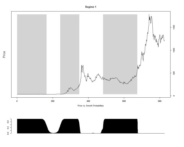 预测政权的概率和状态1